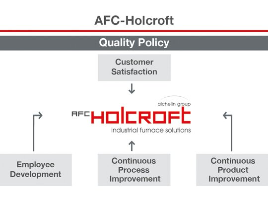 About AFC Holcroft